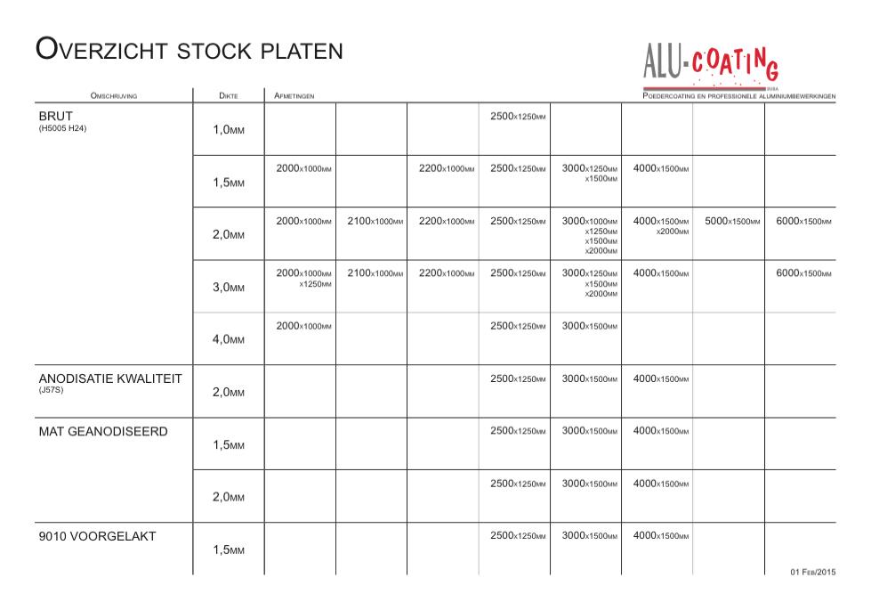 Overzicht stock platen